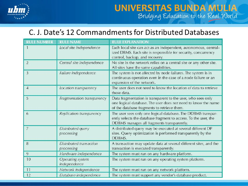C. J. Date's 12 Commandments for Distributed Databases