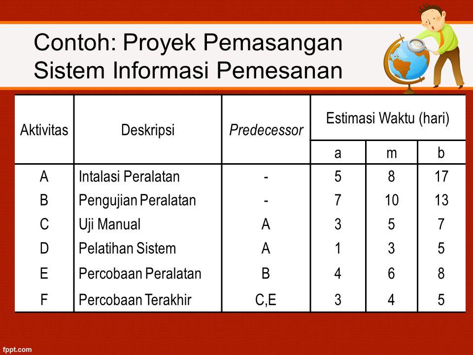 Contoh: Proyek Pemasangan Sistem Informasi Pemesanan