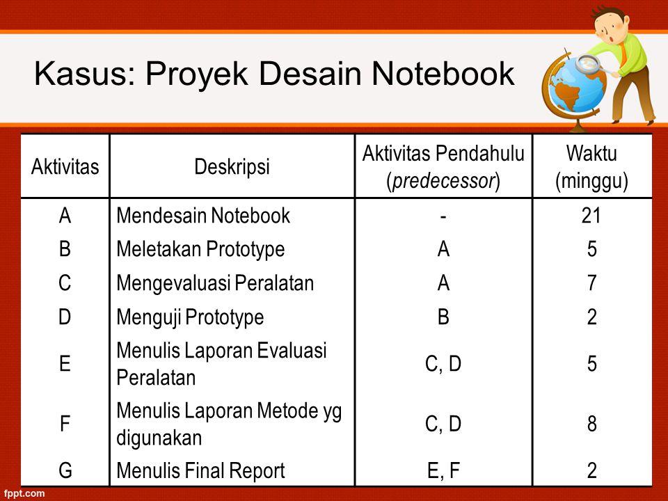 Kasus: Proyek Desain Notebook