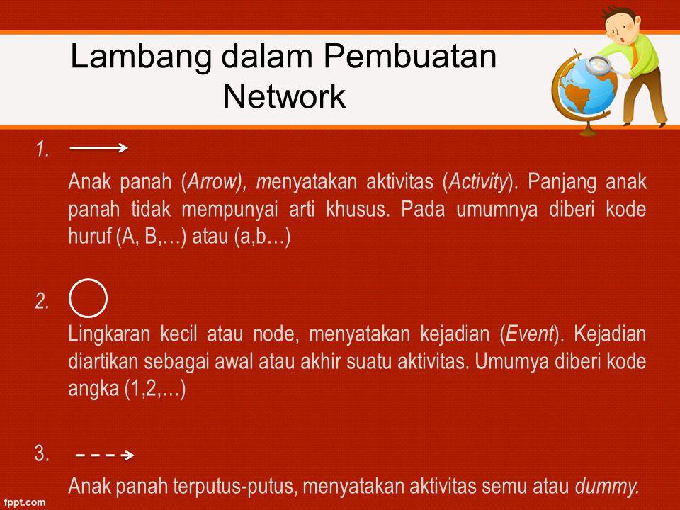 Lambang dalam Pembuatan Network
