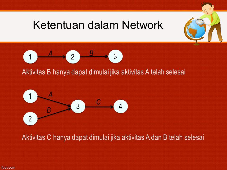 Ketentuan dalam Network
