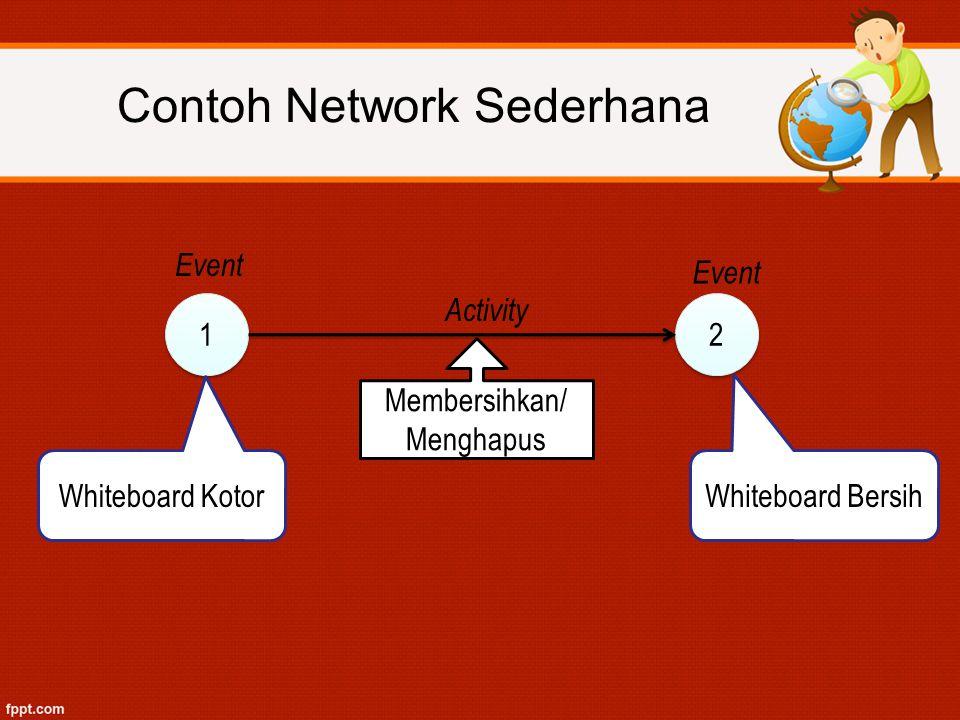 Contoh Network Sederhana