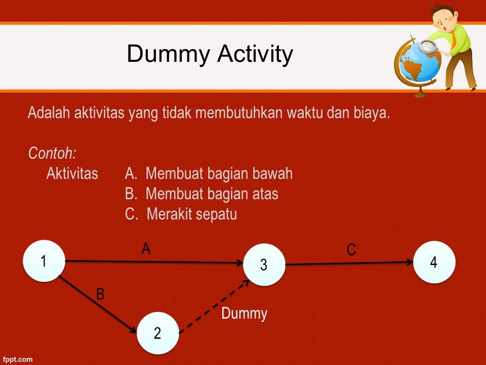 Dummy Activity Adalah aktivitas yang tidak membutuhkan waktu dan biaya. Contoh: Aktivitas A. Membuat bagian bawah.