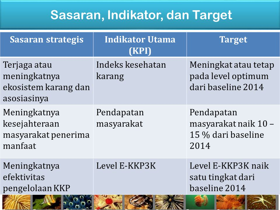 Sasaran, Indikator, dan Target