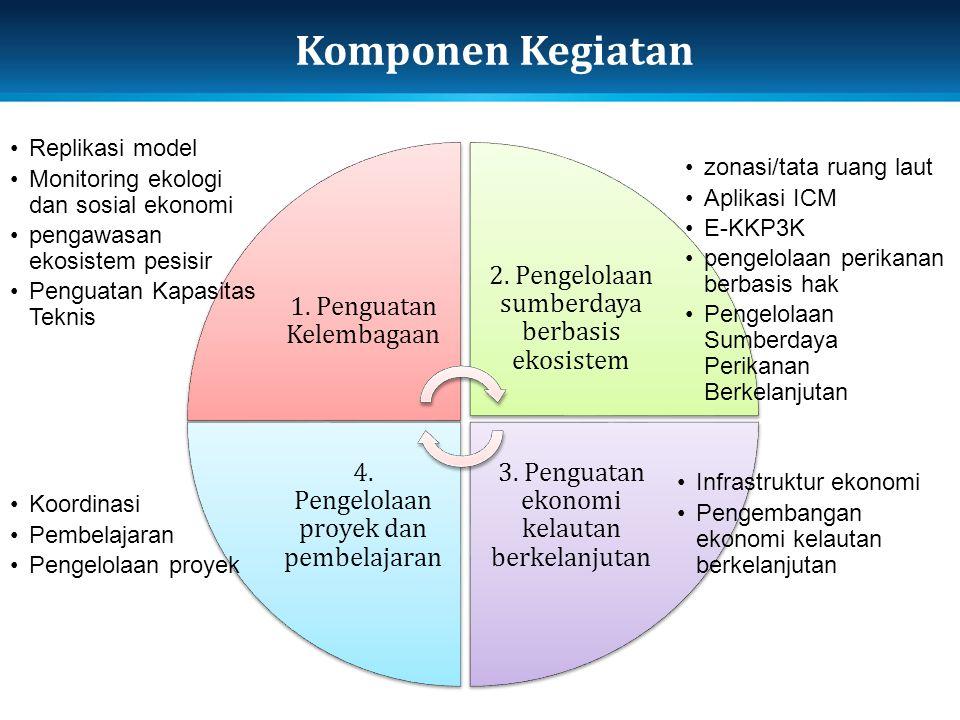 Komponen Kegiatan 1. Penguatan Kelembagaan