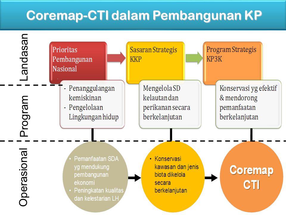 Coremap-CTI dalam Pembangunan KP