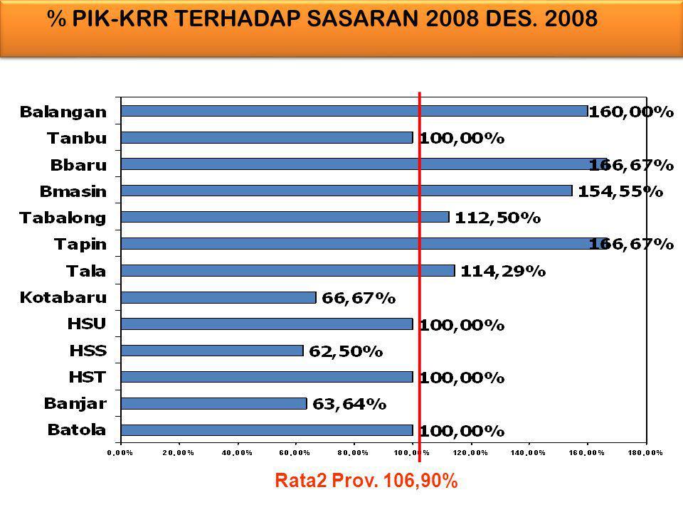 % PIK-KRR TERHADAP SASARAN 2008 DES. 2008