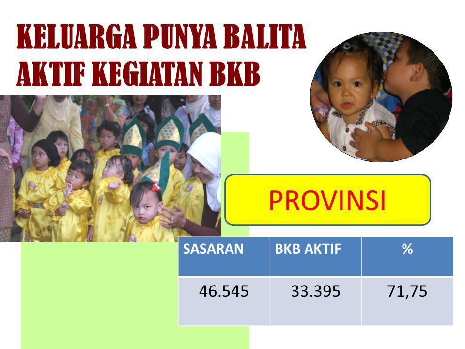 KELUARGA PUNYA BALITA AKTIF KEGIATAN BKB PROVINSI 46.545 33.395 71,75