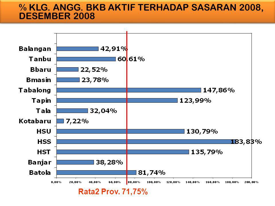 % KLG. ANGG. BKB AKTIF TERHADAP SASARAN 2008, DESEMBER 2008