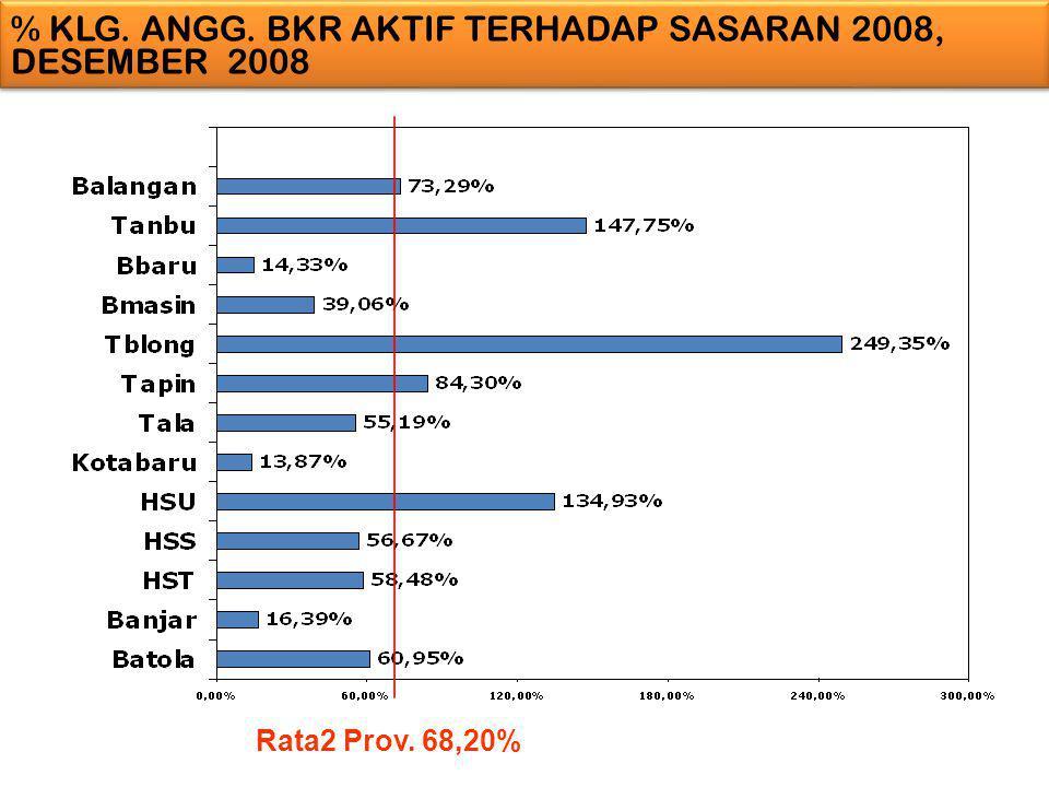 % KLG. ANGG. BKR AKTIF TERHADAP SASARAN 2008, DESEMBER 2008