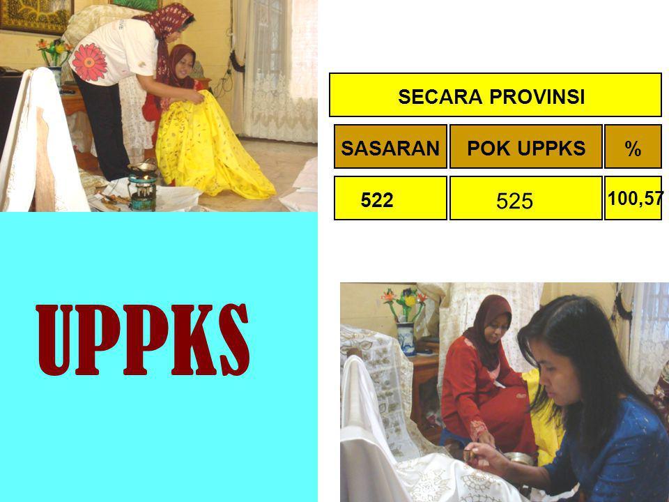 UPPKS 525 SECARA PROVINSI SECARA NASIONAL SASARAN SASARAN POK UPPKS
