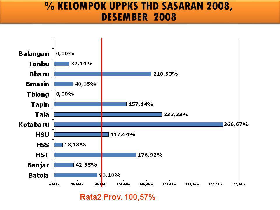% KELOMPOK UPPKS THD SASARAN 2008,