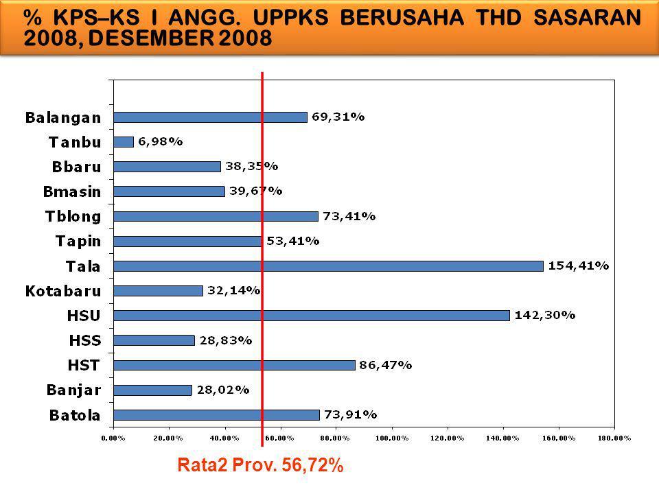 % KPS–KS I ANGG. UPPKS BERUSAHA THD SASARAN 2008, DESEMBER 2008