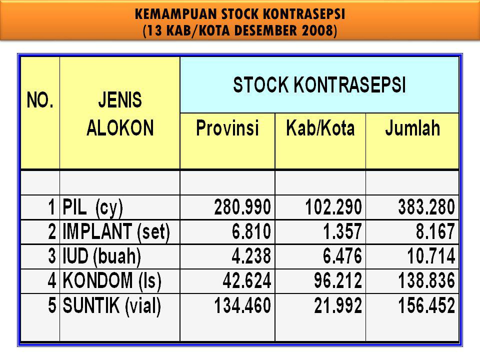 KEMAMPUAN STOCK KONTRASEPSI