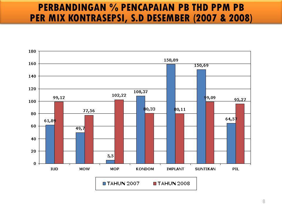 PERBANDINGAN % PENCAPAIAN PB THD PPM PB