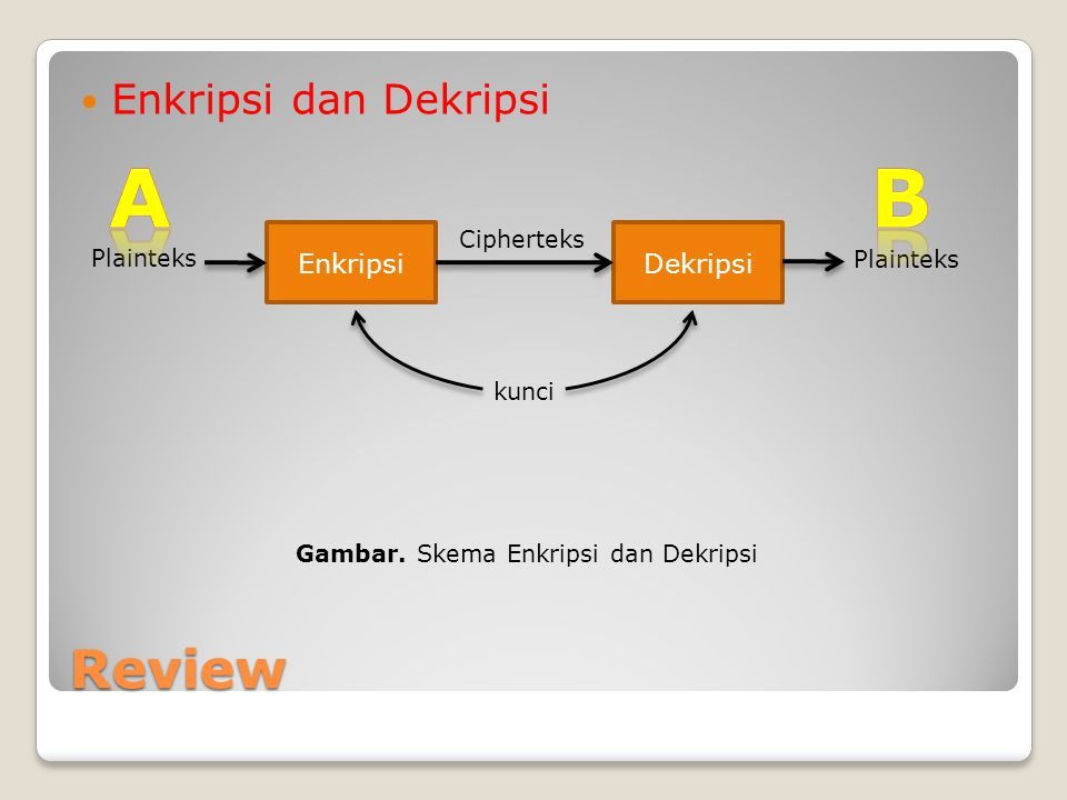 A B Review Enkripsi dan Dekripsi Enkripsi Dekripsi Cipherteks