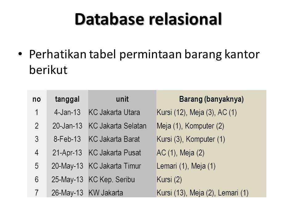 Database relasional Perhatikan tabel permintaan barang kantor berikut