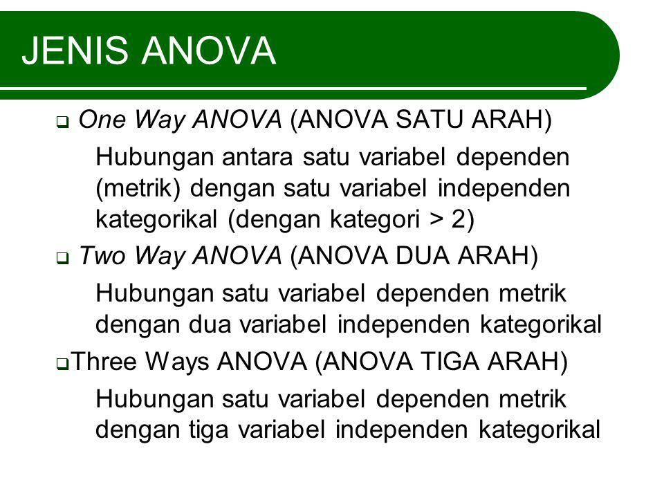 JENIS ANOVA One Way ANOVA (ANOVA SATU ARAH)