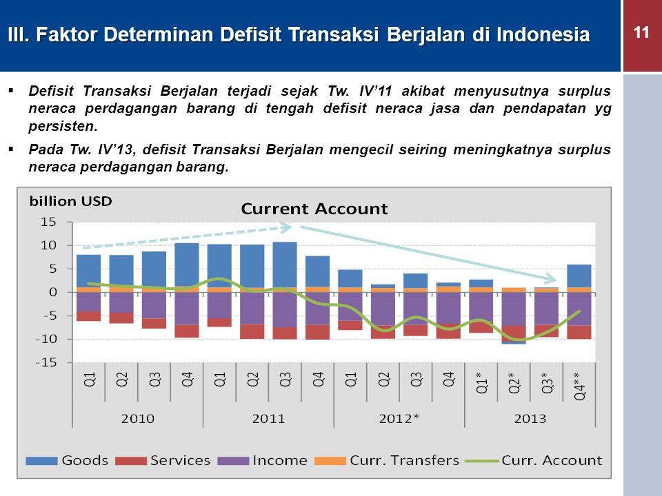 III. Faktor Determinan Defisit Transaksi Berjalan di Indonesia