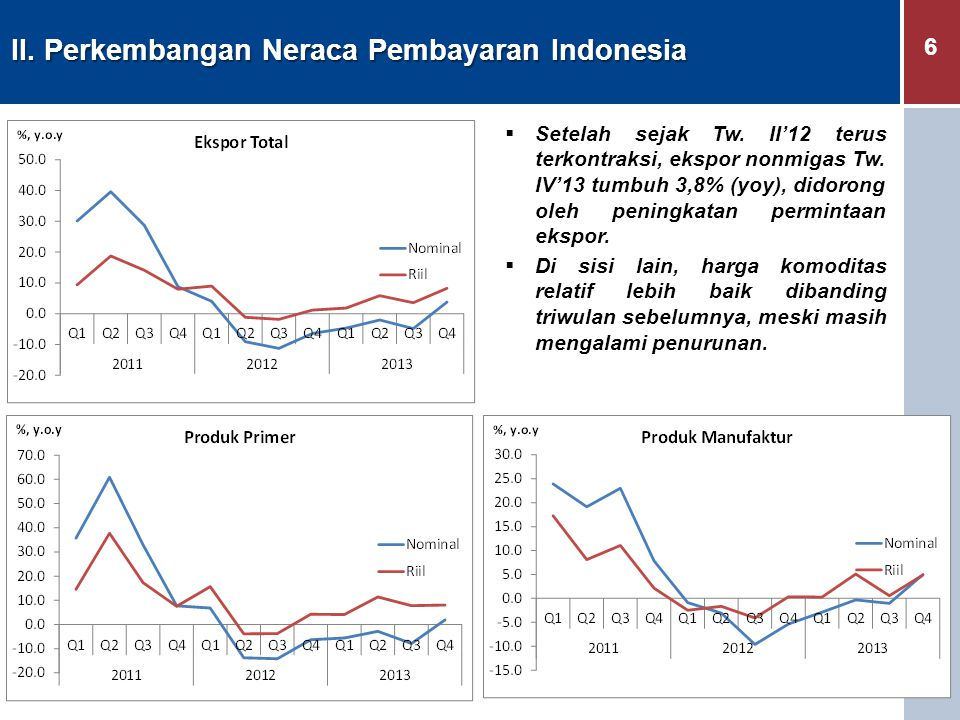 II. Perkembangan Neraca Pembayaran Indonesia