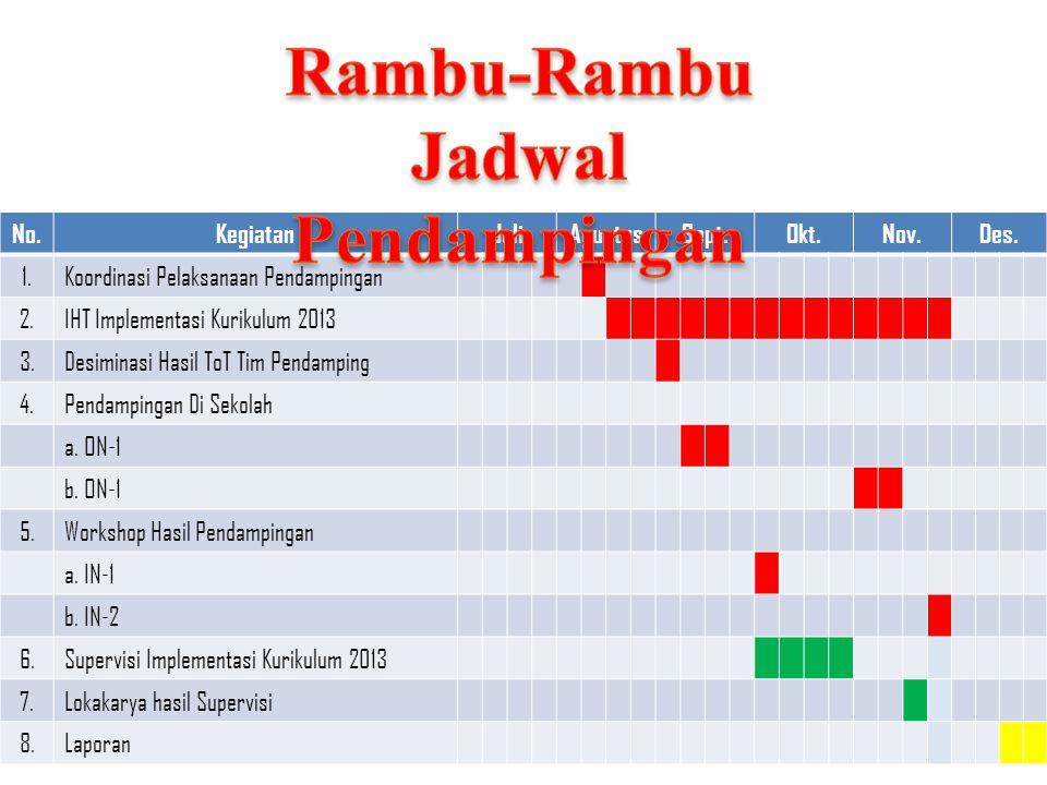 Rambu-Rambu Jadwal Pendampingan