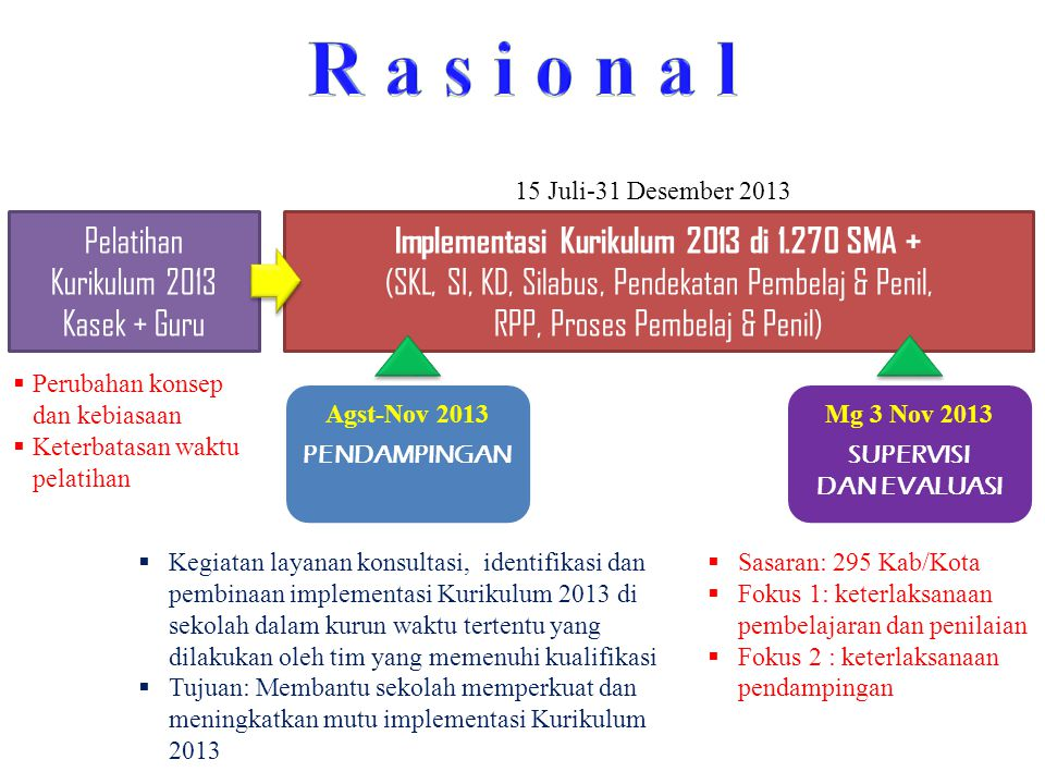 Implementasi Kurikulum 2013 di 1.270 SMA +