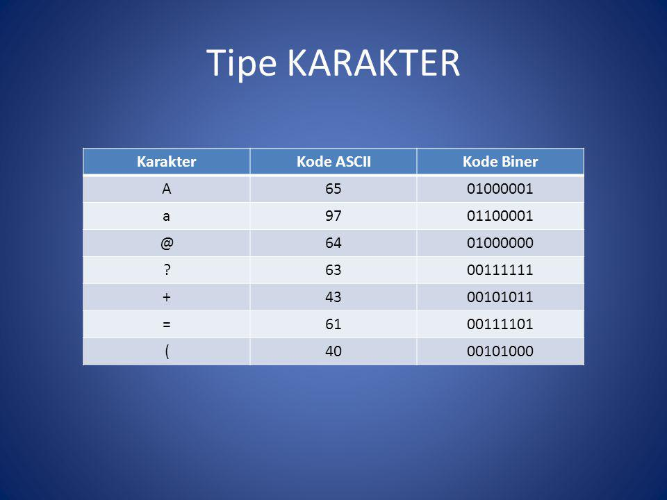 Tipe KARAKTER Karakter Kode ASCII Kode Biner A 65 01000001 a 97