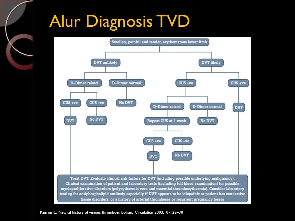 Alur Diagnosis TVD Kearon C. Natural history of venous thromboembolism. Circulation 2003;107:I22–30