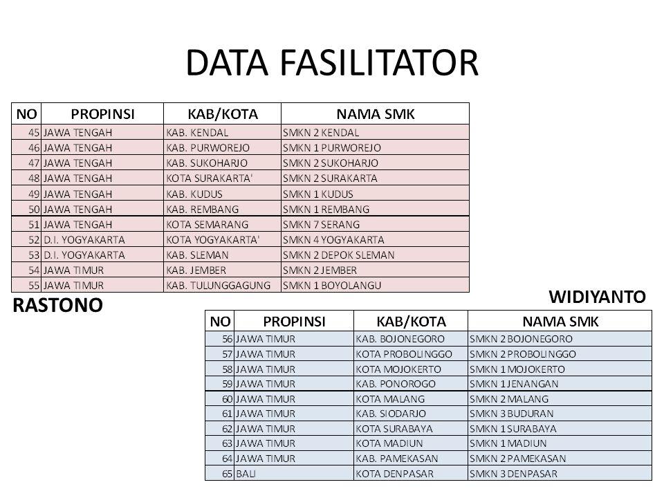 DATA FASILITATOR WIDIYANTO RASTONO