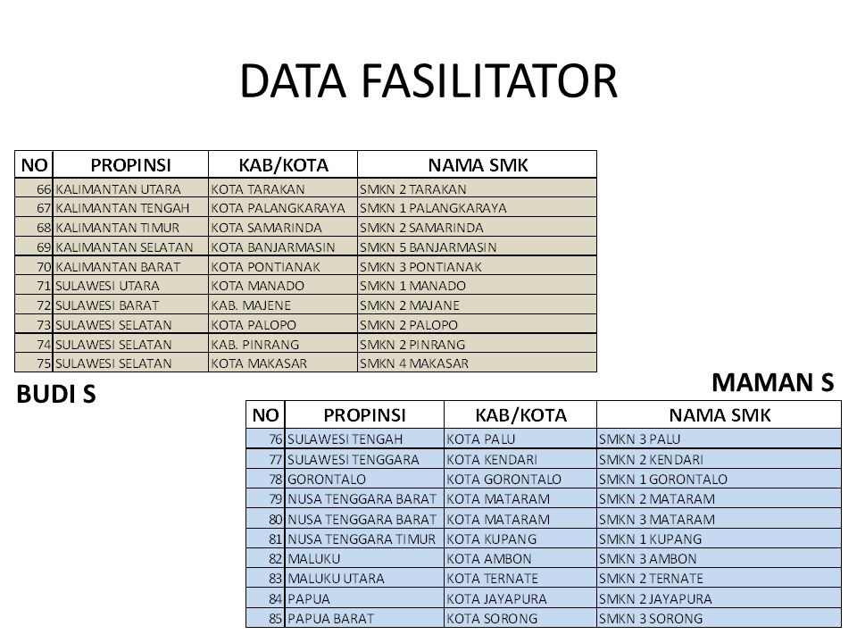 DATA FASILITATOR MAMAN S BUDI S