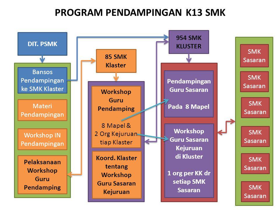 PROGRAM PENDAMPINGAN K13 SMK