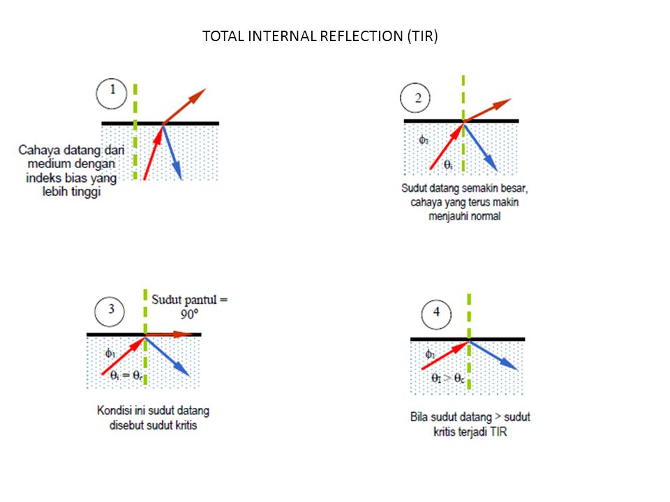 TOTAL INTERNAL REFLECTION (TIR)