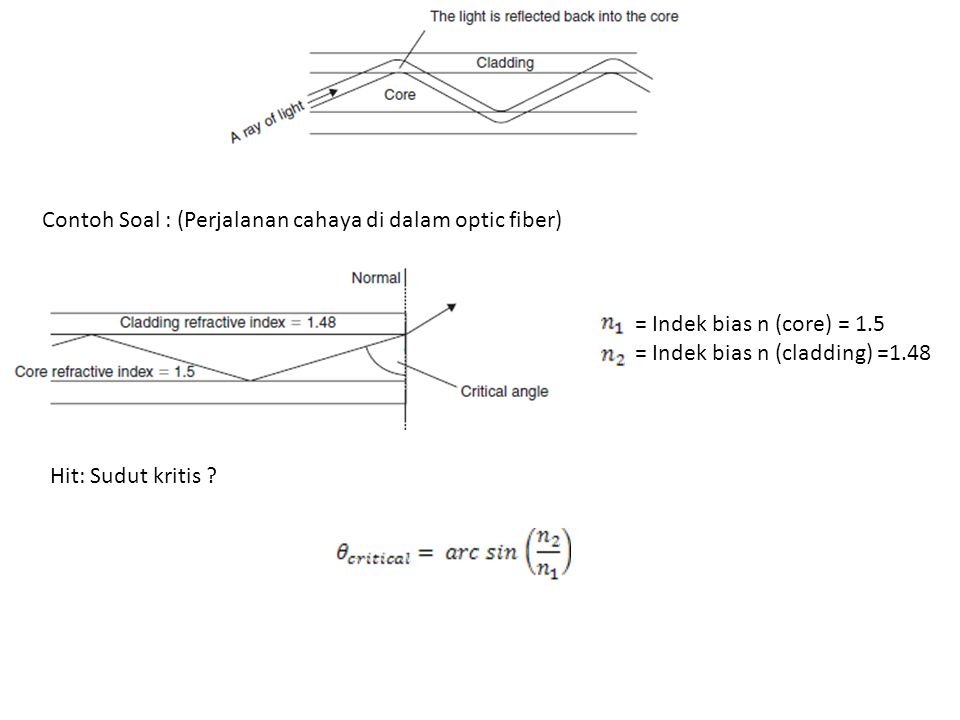 Contoh Soal : (Perjalanan cahaya di dalam optic fiber)