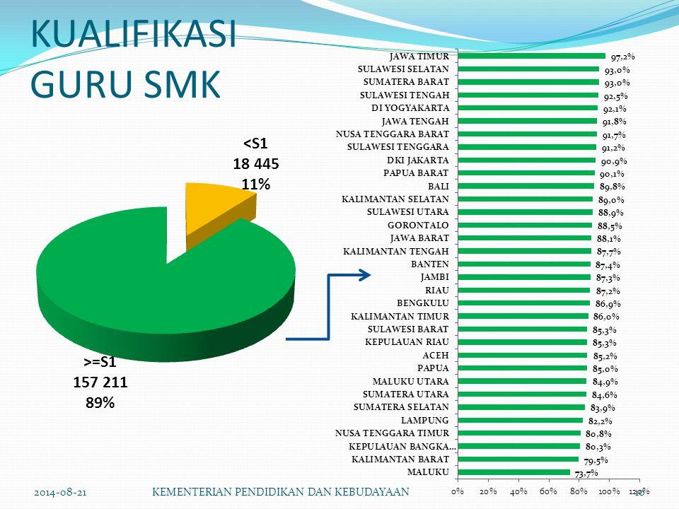 KUALIFIKASI GURU SMK 2014-08-21 KEMENTERIAN PENDIDIKAN DAN KEBUDAYAAN
