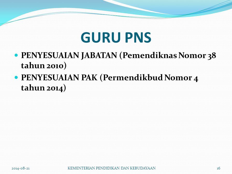 GURU PNS PENYESUAIAN JABATAN (Pemendiknas Nomor 38 tahun 2010)