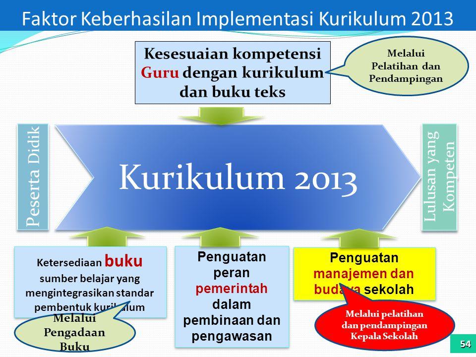 Faktor Keberhasilan Implementasi Kurikulum 2013