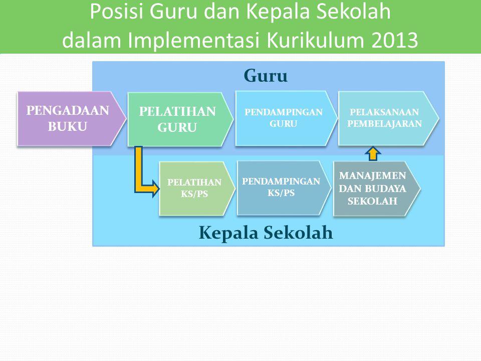 Posisi Guru dan Kepala Sekolah dalam Implementasi Kurikulum 2013