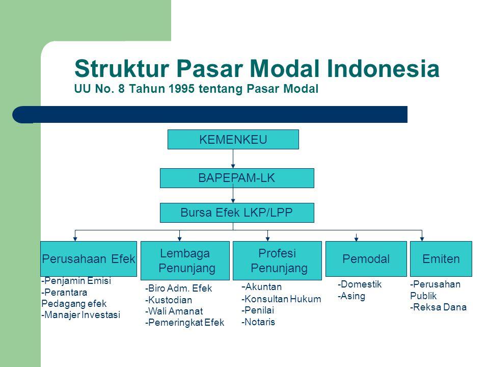 Struktur Pasar Modal Indonesia UU No. 8 Tahun 1995 tentang Pasar Modal