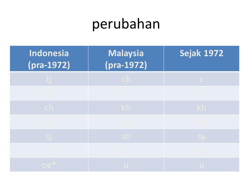 perubahan Indonesia (pra-1972) Malaysia (pra-1972) Sejak 1972 tj ch c