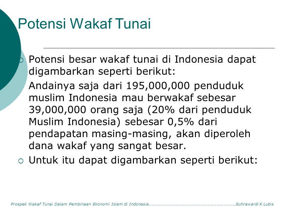 Potensi Wakaf Tunai Potensi besar wakaf tunai di Indonesia dapat digambarkan seperti berikut: