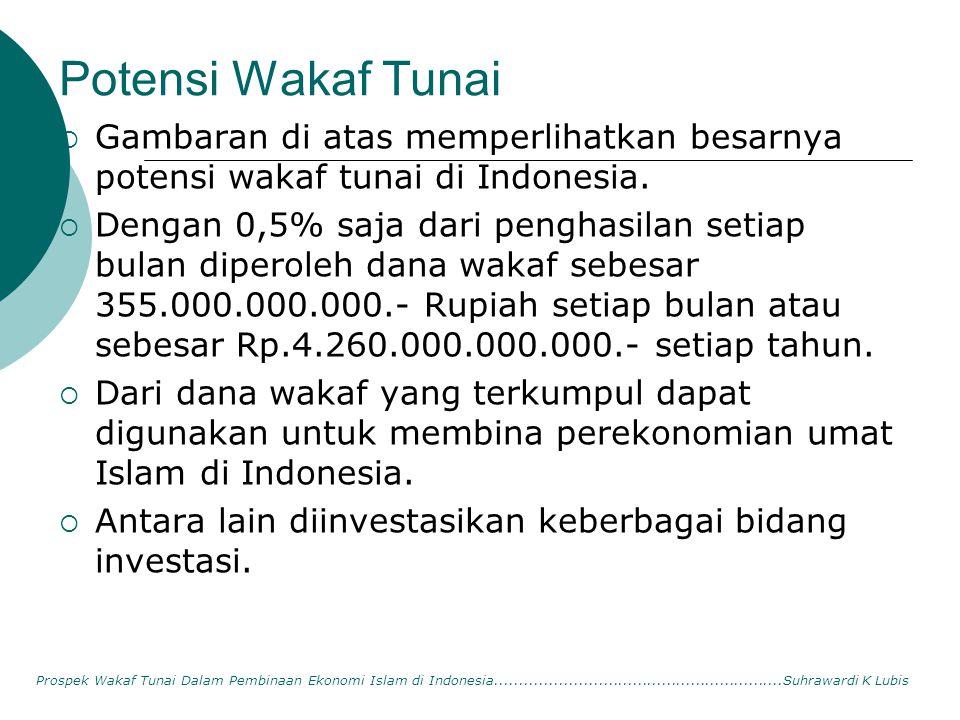 Potensi Wakaf Tunai Gambaran di atas memperlihatkan besarnya potensi wakaf tunai di Indonesia.