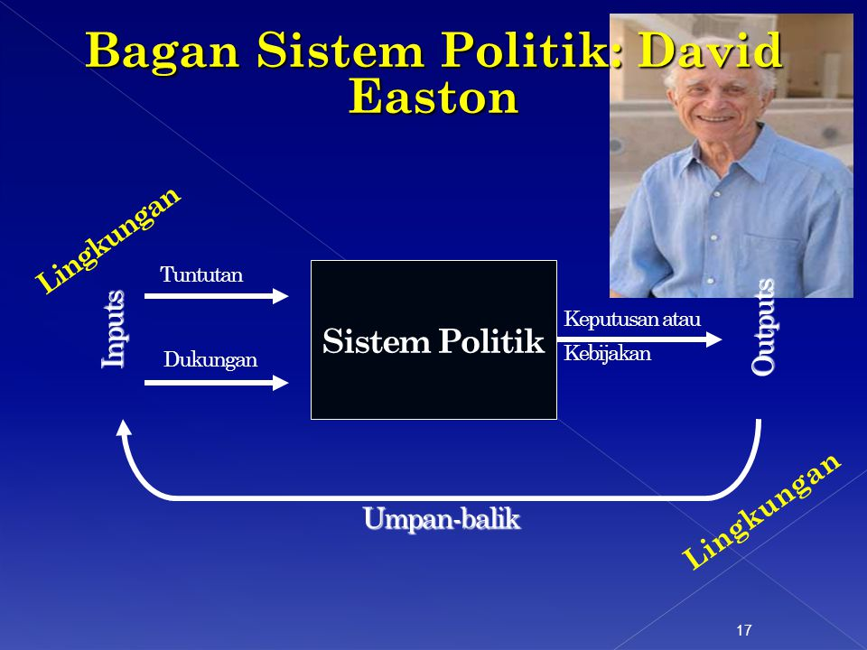 Bagan Sistem Politik: David Easton