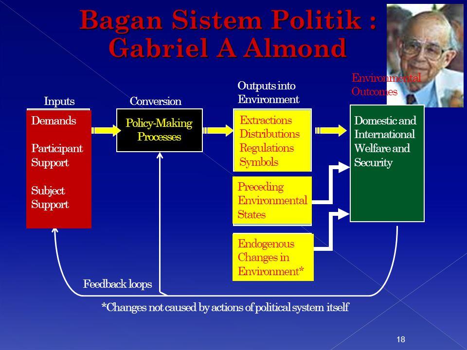 Bagan Sistem Politik : Gabriel A Almond