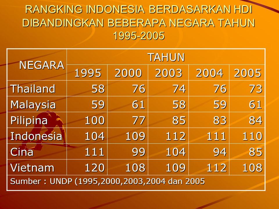 RANGKING INDONESIA BERDASARKAN HDI DIBANDINGKAN BEBERAPA NEGARA TAHUN 1995-2005