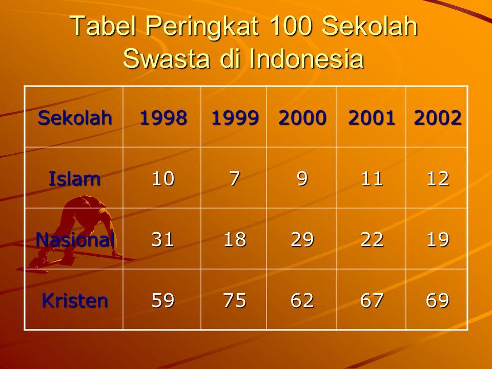 Tabel Peringkat 100 Sekolah Swasta di Indonesia