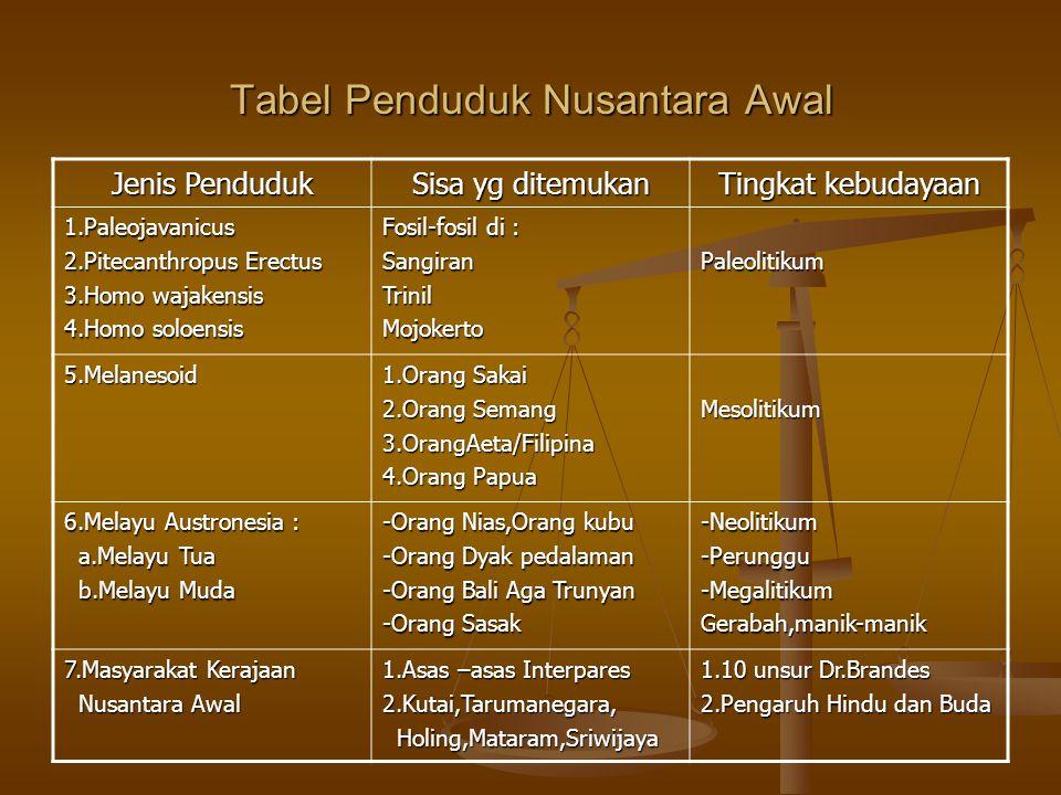 Tabel Penduduk Nusantara Awal