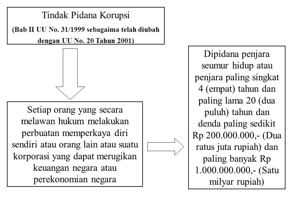 Tindak Pidana Korupsi (Bab II UU No. 31/1999 sebagaima telah diubah dengan UU No. 20 Tahun 2001)