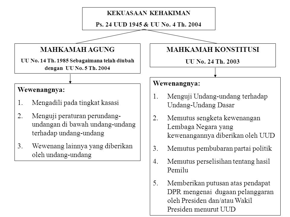 UU No. 14 Th. 1985 Sebagaimana telah diubah dengan UU No. 5 Th. 2004
