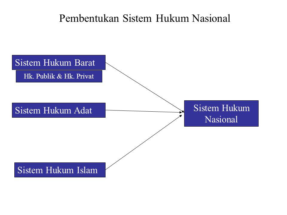 Pembentukan Sistem Hukum Nasional