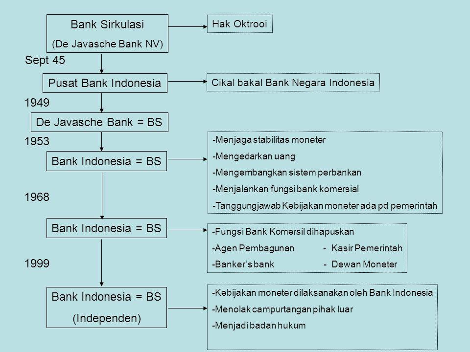 Cikal bakal Bank Negara Indonesia